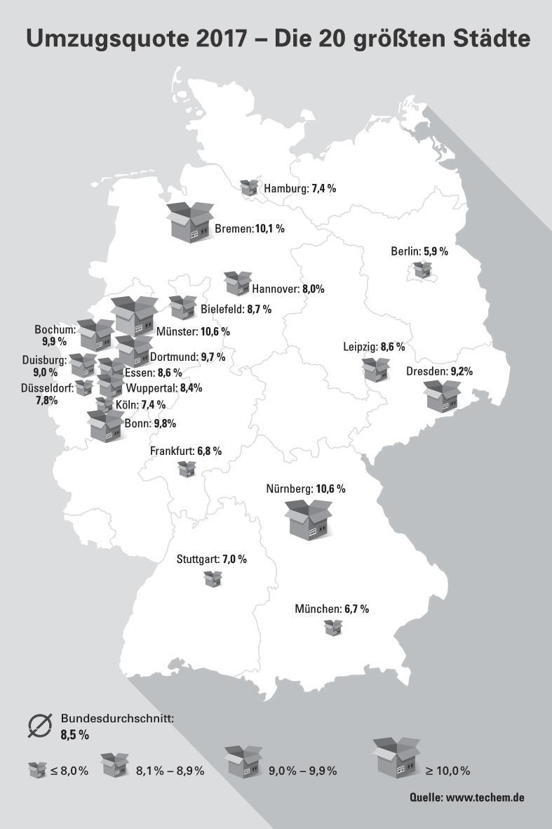 Umzugsquote 2017 in 20 Großstädten